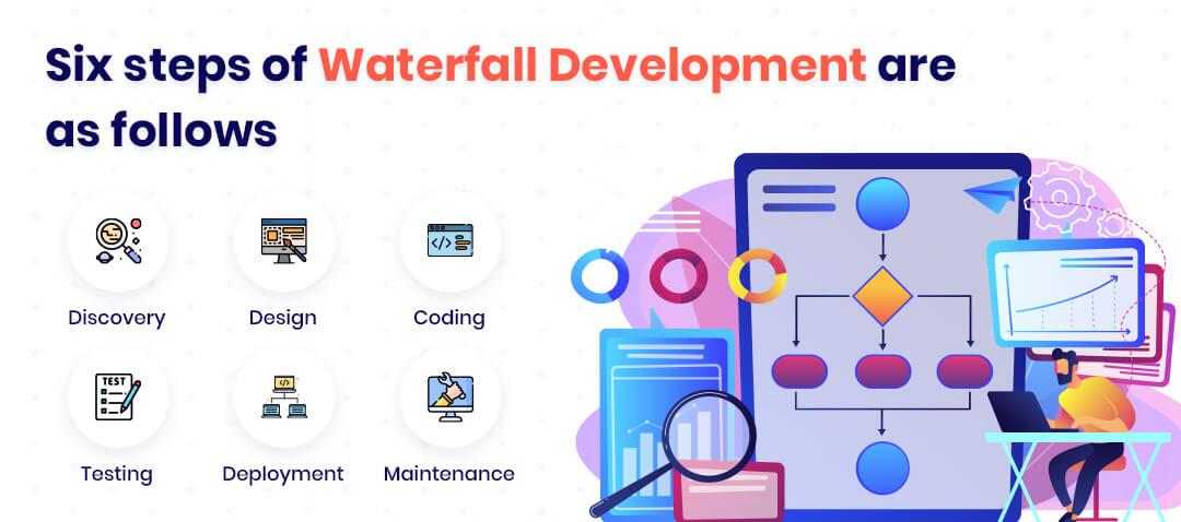 six steps of waterfall development