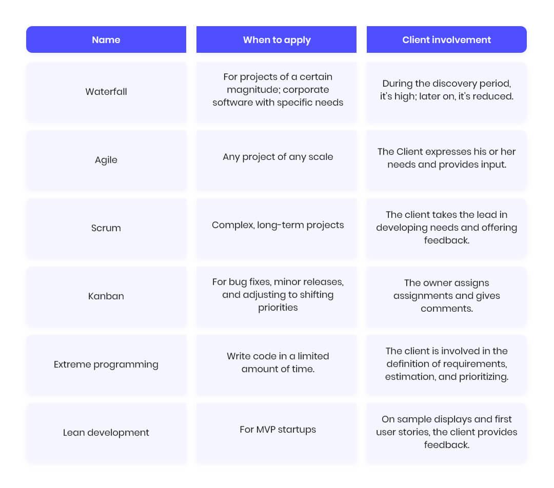 list of software development approaches