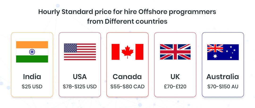India,-the-USA,-Canada,-UK,-and-Australia