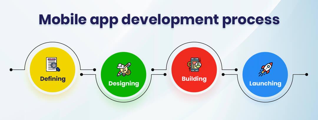 Bespoke Mobile App Development Process