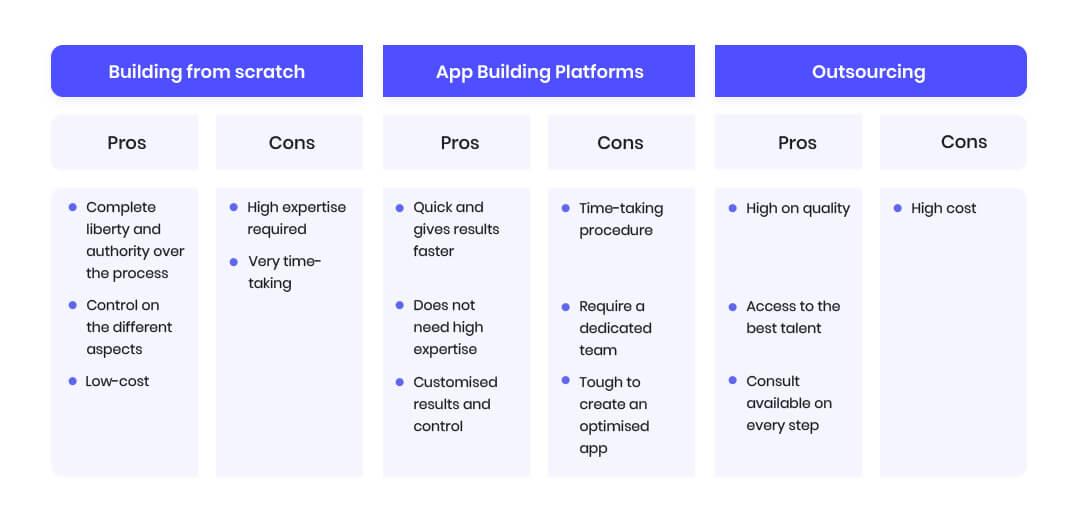 Ways-to-build-an-app