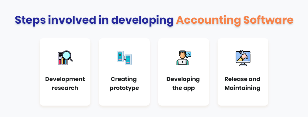 What are the steps involved in developing Accounting Software?
