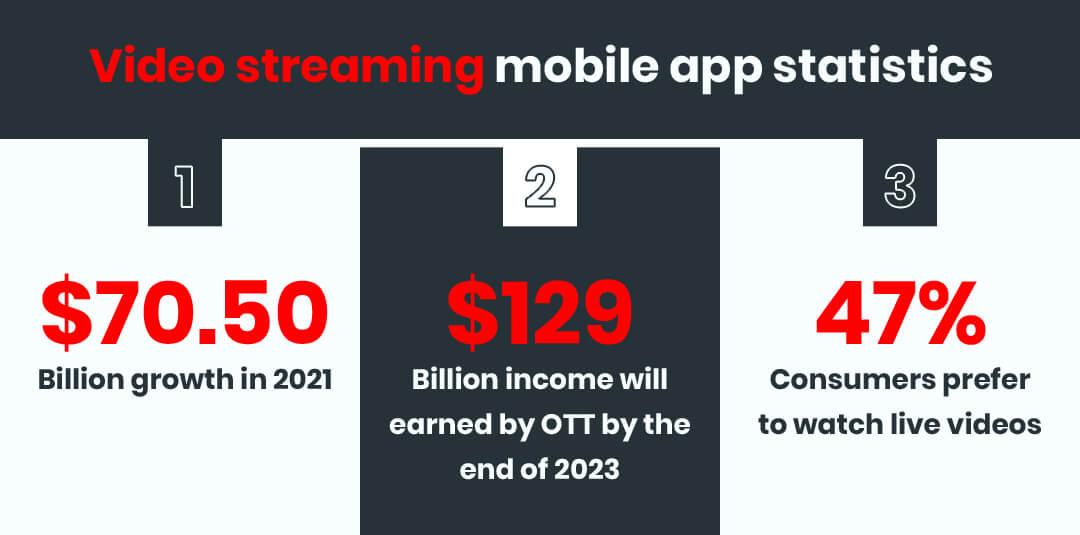 Video Streaming Mobile App Development - Market and Statistics